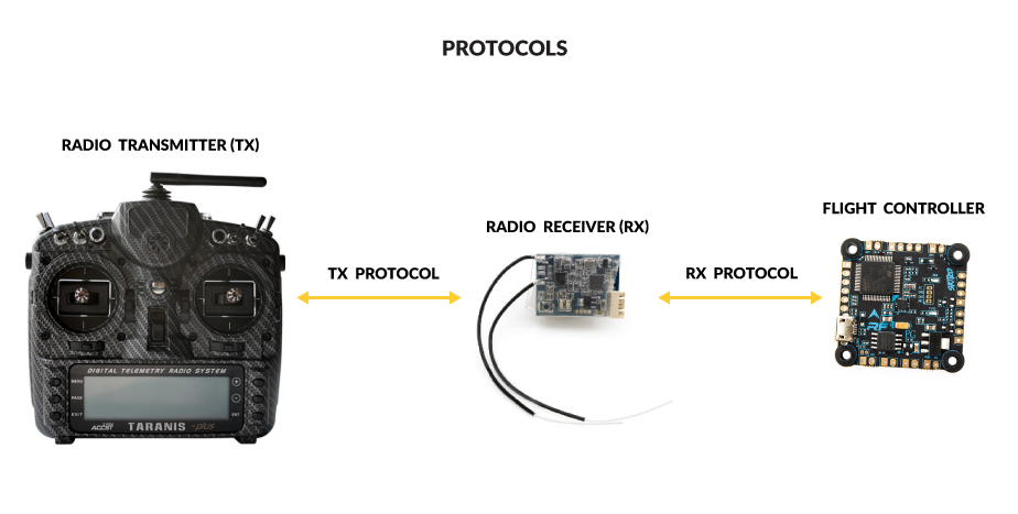Difference between Transmitter Protocol and Receiver Protocol