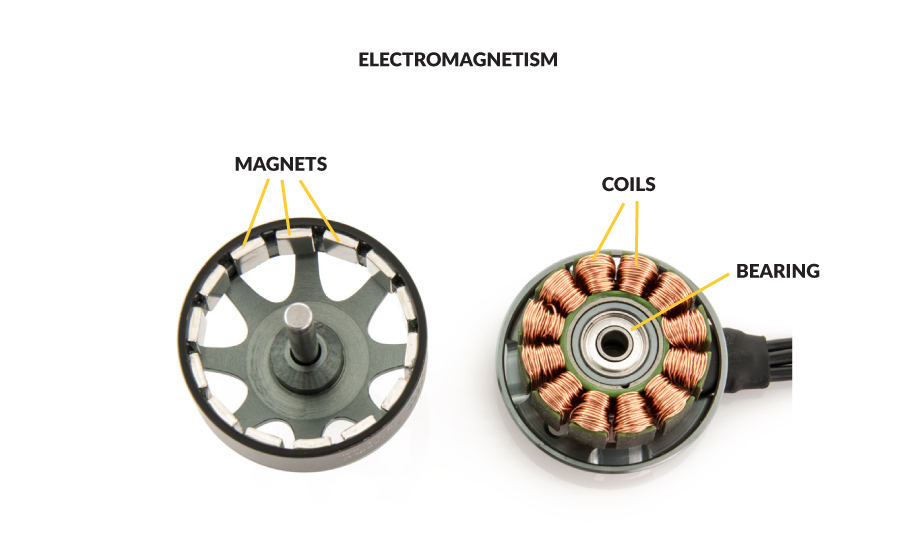 Electromagnetism in a brushless motor
