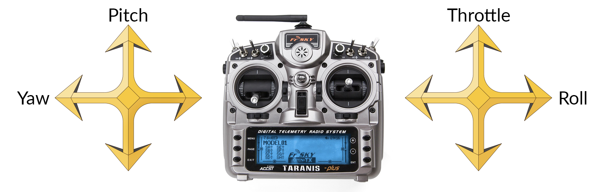 Choosing the Right Transmitter Mode | GetFPV Learn