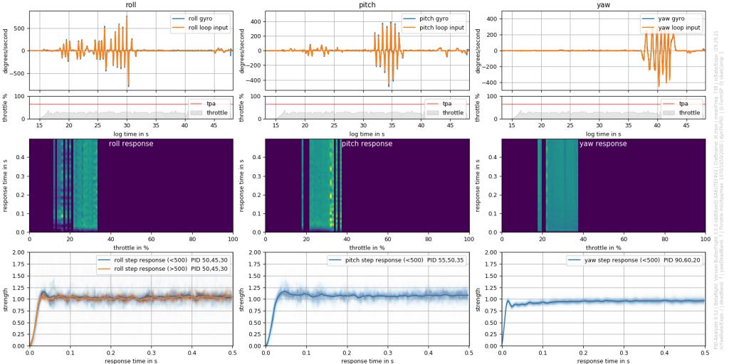 Plasmatree PID Analyzer Response Plot