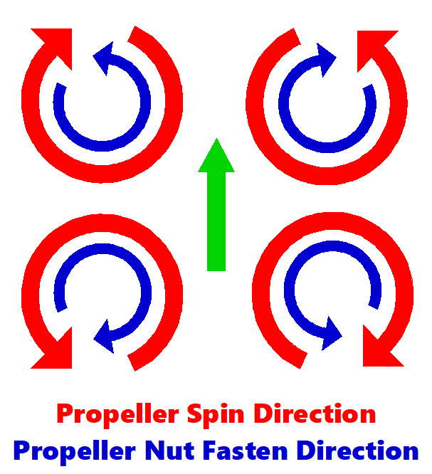 Motor-Rotation-Propeller-Nut-Diagram