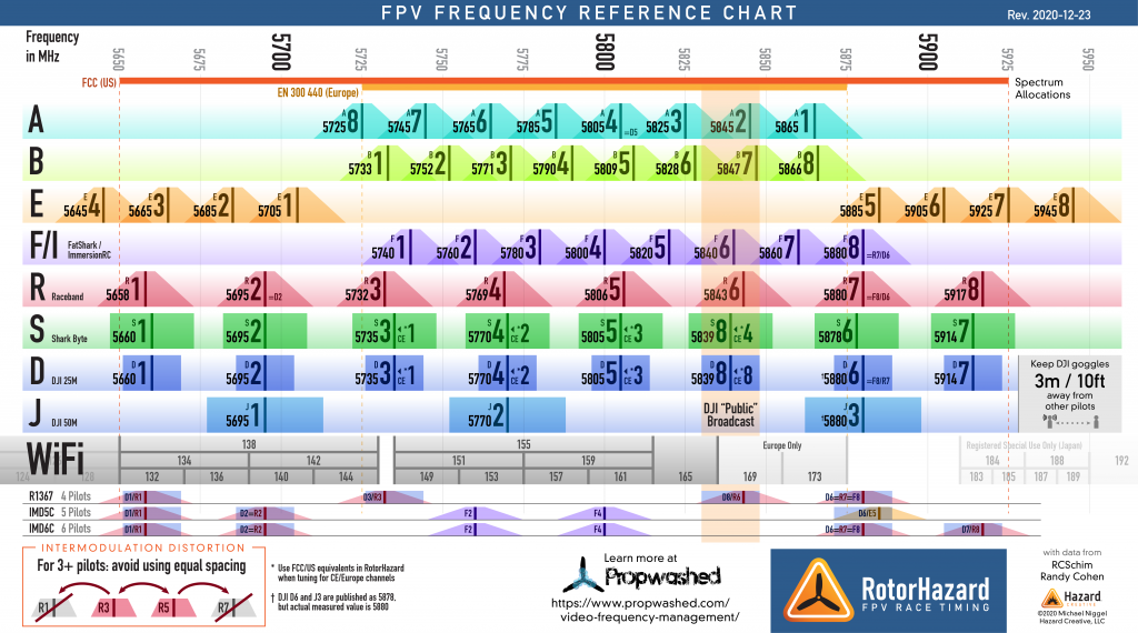 FPV Frequency Reference Chart 2020-12-23